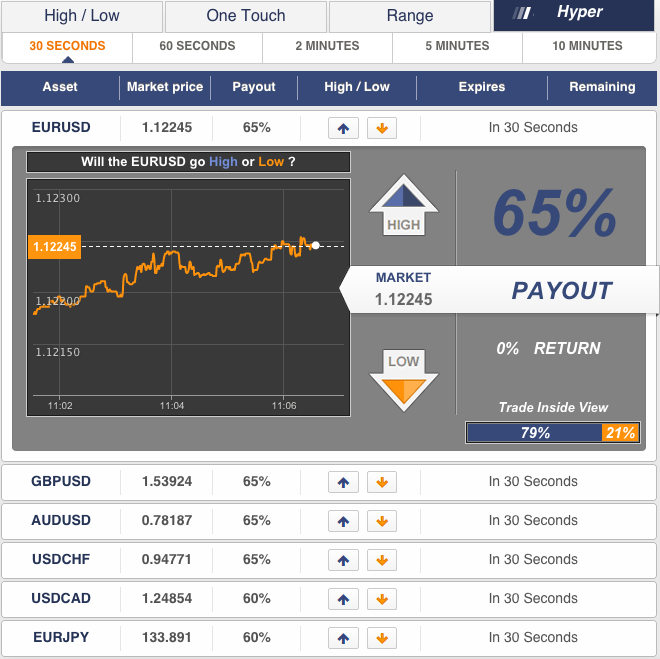 binary options Panda TS platform Order