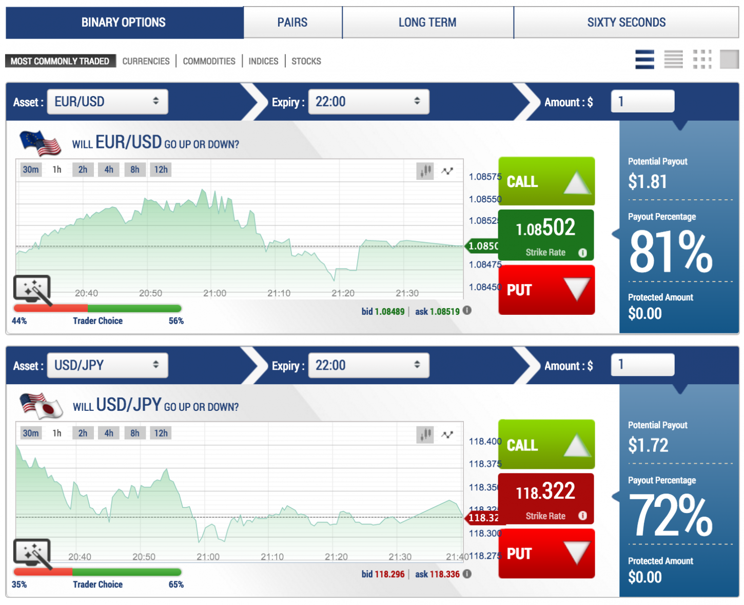Reviews on trading binary options